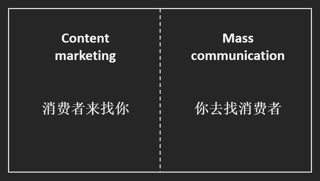 内容营销是什么,企业管理层必须要学会与消费者形成互动营销