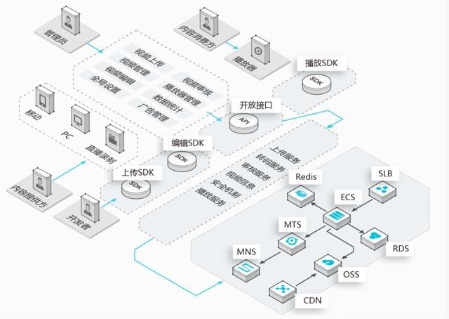 如何快速搭建完整的视频直播系统?| Gitee 项目推荐