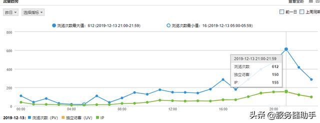 网站日均1千至6千的IP访问量,应该选择什么样的服务器配置?
