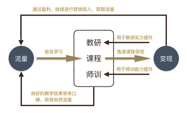 互联网教育篇:在线教育的流量模式分析