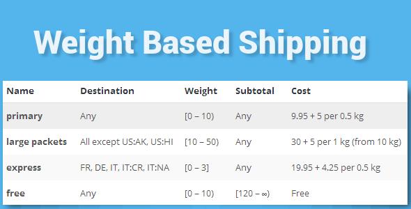 WooCommerce Weight Based Shipping 重量计算邮费插件 – v5.2.6